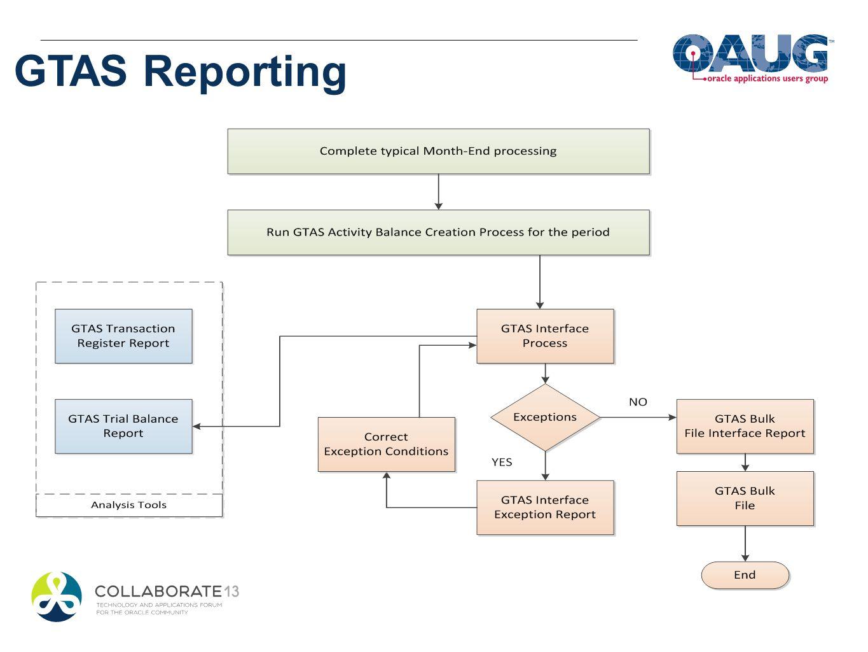 GTAS Reporting