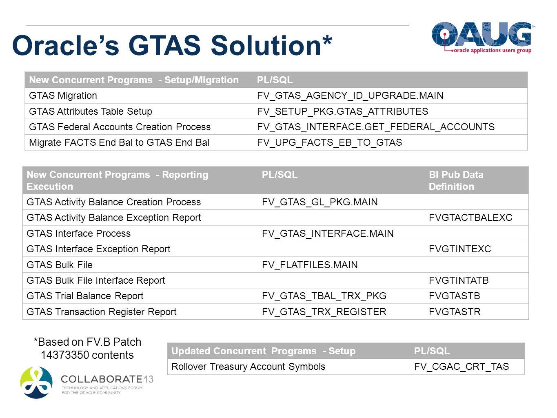 New Concurrent Programs - Setup/MigrationPL/SQL GTAS MigrationFV_GTAS_AGENCY_ID_UPGRADE.MAIN GTAS Attributes Table SetupFV_SETUP_PKG.GTAS_ATTRIBUTES G
