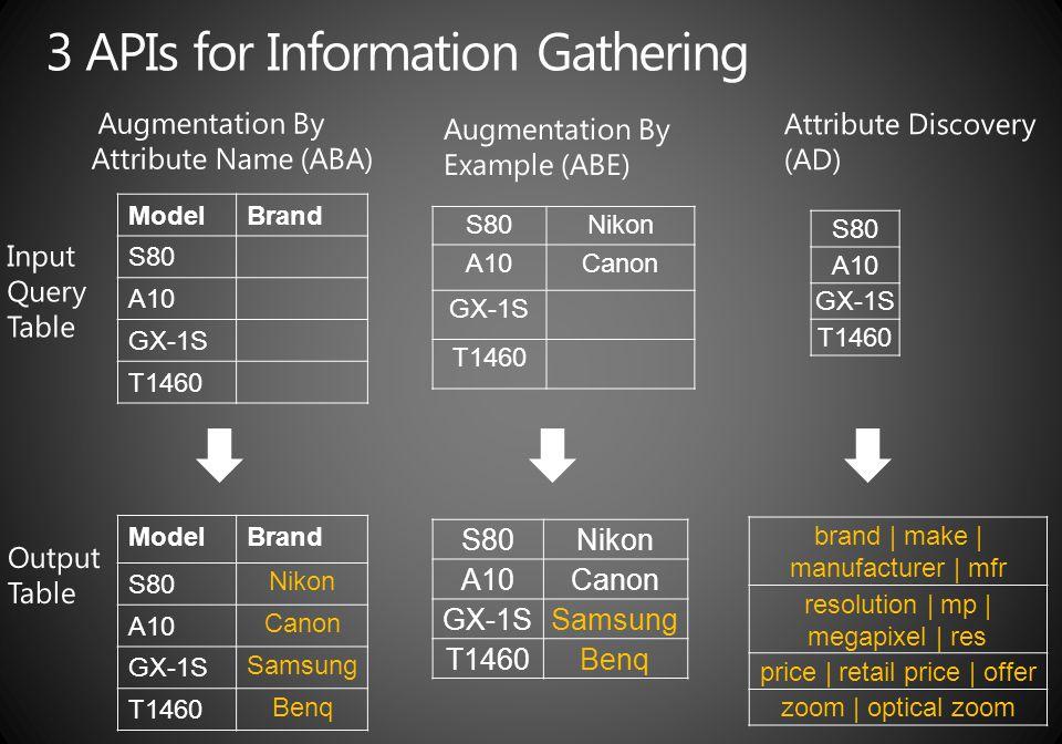 ModelBrand S80 A10 GX-1S T1460 ModelBrand S80 Nikon A10 Canon GX-1S Samsung T1460 Benq S80Nikon A10Canon GX-1S T1460 S80Nikon A10Canon GX-1SSamsung T1