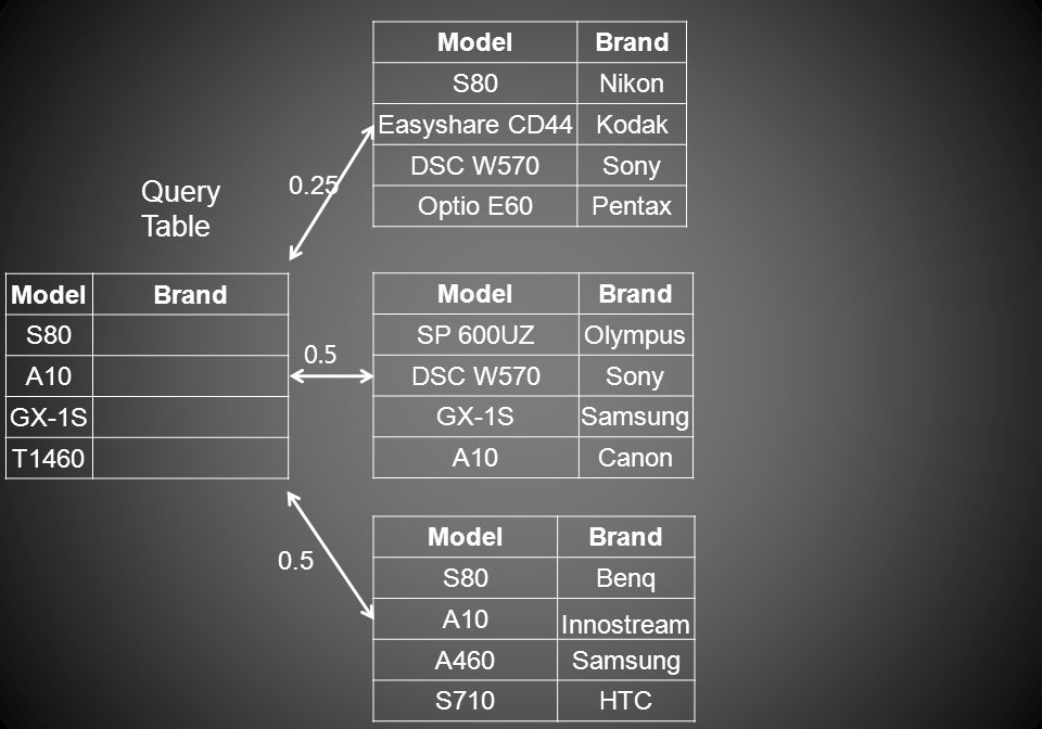 ModelBrand S80 A10 GX-1S T1460 Query Table ModelBrand S80Nikon Easyshare CD44Kodak DSC W570Sony Optio E60Pentax ModelBrand S80Benq A10 Innostream A460