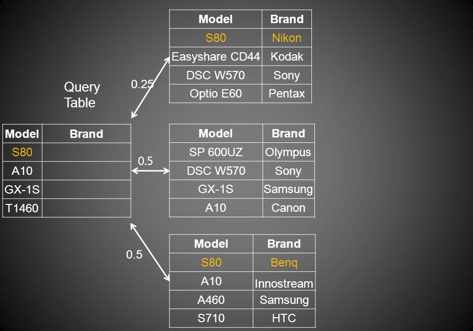 ModelBrand S80 A10 GX-1S T1460 Query Table ModelBrand S80Nikon Easyshare CD44Kodak DSC W570Sony Optio E60Pentax ModelBrand S80Benq A10 Innostream A460Samsung S710HTC 0.25 ModelBrand SP 600UZOlympus DSC W570Sony GX-1SSamsung A10Canon 0.5