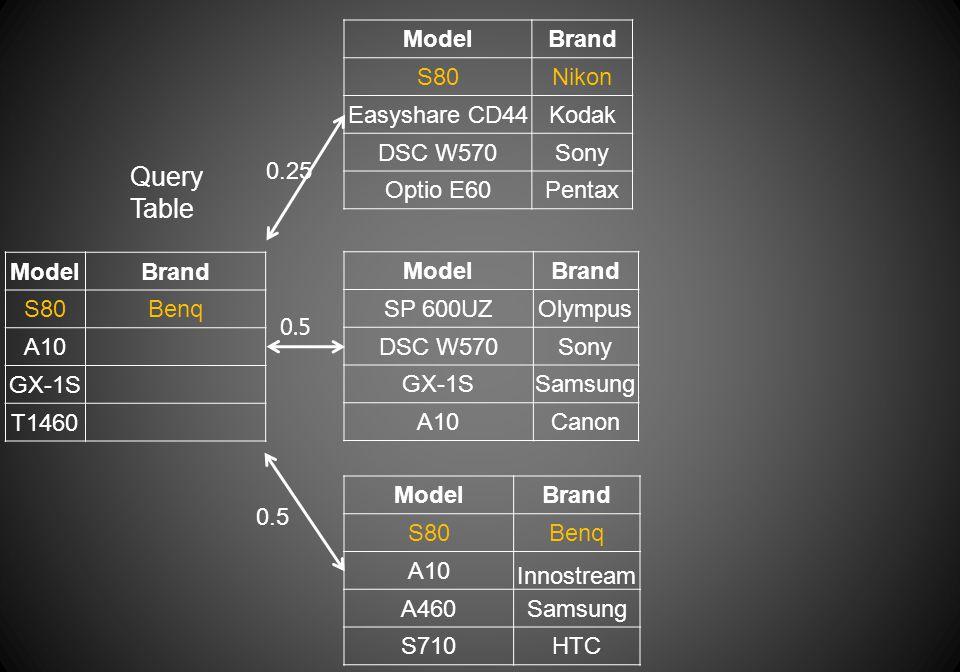 ModelBrand S80Benq A10 GX-1S T1460 Query Table ModelBrand S80Nikon Easyshare CD44Kodak DSC W570Sony Optio E60Pentax ModelBrand S80Benq A10 Innostream A460Samsung S710HTC 0.25 ModelBrand SP 600UZOlympus DSC W570Sony GX-1SSamsung A10Canon 0.5