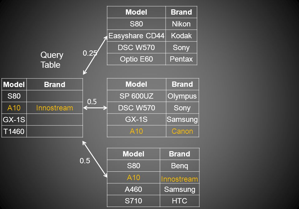 ModelBrand S80 A10Innostream GX-1S T1460 Query Table ModelBrand S80Nikon Easyshare CD44Kodak DSC W570Sony Optio E60Pentax ModelBrand S80Benq A10 Innostream A460Samsung S710HTC 0.25 ModelBrand SP 600UZOlympus DSC W570Sony GX-1SSamsung A10Canon 0.5