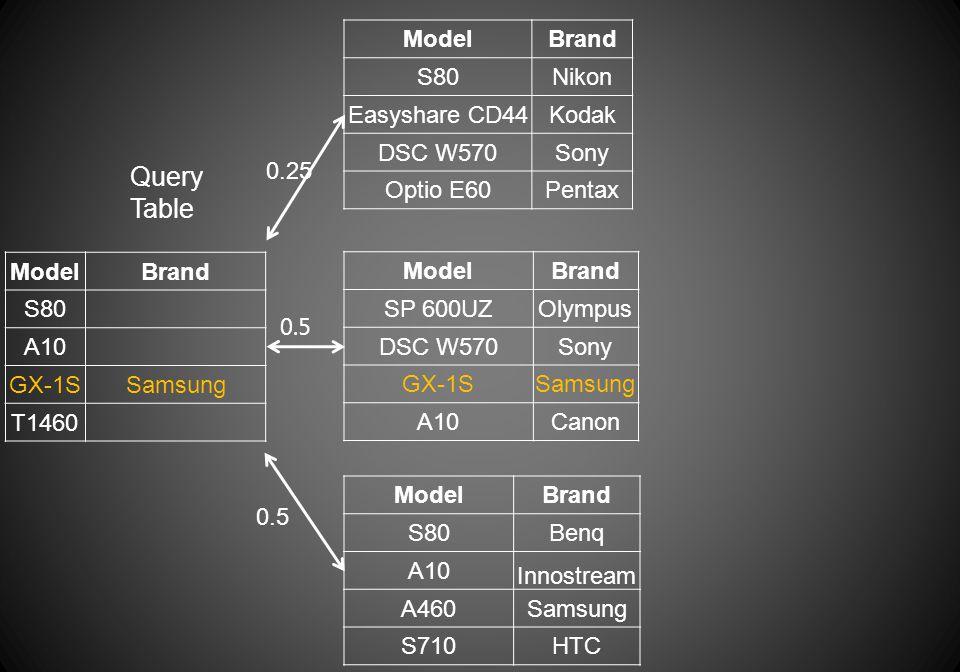 ModelBrand S80 A10 GX-1SSamsung T1460 Query Table ModelBrand S80Nikon Easyshare CD44Kodak DSC W570Sony Optio E60Pentax ModelBrand S80Benq A10 Innostream A460Samsung S710HTC 0.25 ModelBrand SP 600UZOlympus DSC W570Sony GX-1SSamsung A10Canon 0.5