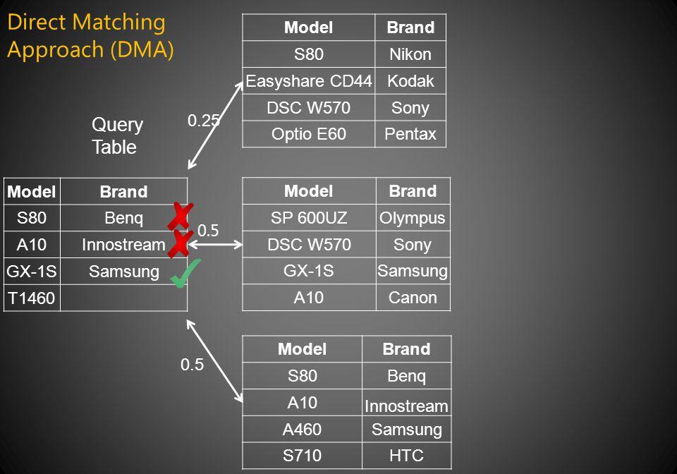 ModelBrand S80Benq A10Innostream GX-1SSamsung T1460 Query Table ModelBrand S80Nikon Easyshare CD44Kodak DSC W570Sony Optio E60Pentax ModelBrand S80Benq A10 Innostream A460Samsung S710HTC 0.25 ModelBrand SP 600UZOlympus DSC W570Sony GX-1SSamsung A10Canon 0.5 Direct Matching Approach (DMA)