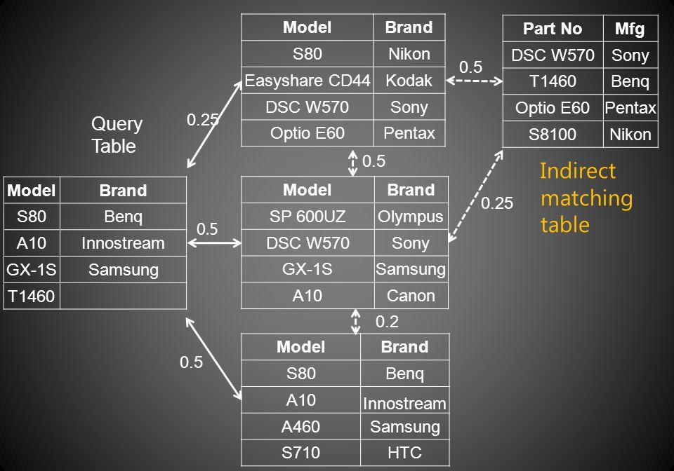 ModelBrand S80Benq A10Innostream GX-1SSamsung T1460 Query Table ModelBrand S80Nikon Easyshare CD44Kodak DSC W570Sony Optio E60Pentax ModelBrand S80Ben