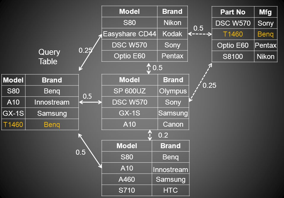 ModelBrand S80Benq A10Innostream GX-1SSamsung T1460Benq Query Table ModelBrand S80Nikon Easyshare CD44Kodak DSC W570Sony Optio E60Pentax ModelBrand S8