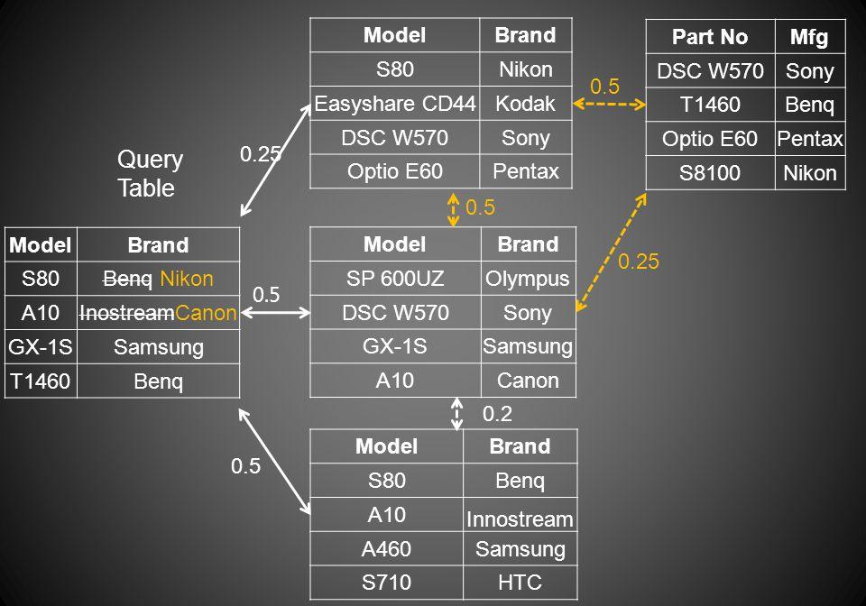 ModelBrand S80Benq Nikon A10InostreamCanon GX-1SSamsung T1460Benq Query Table ModelBrand S80Nikon Easyshare CD44Kodak DSC W570Sony Optio E60Pentax Mod