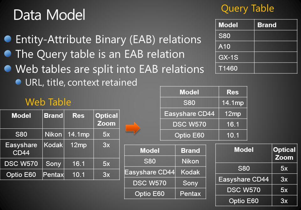 ModelBrand S80 A10 GX-1S T1460 Query Table ModelBrandResOptical Zoom S80Nikon14.1mp5x Easyshare CD44 Kodak12mp3x DSC W570Sony16.15x Optio E60Pentax10.