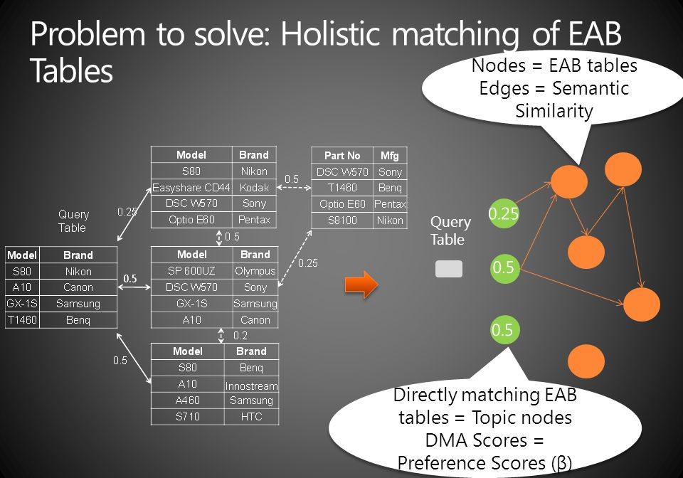 Query Table Directly matching EAB tables = Topic nodes DMA Scores = Preference Scores (β) Directly matching EAB tables = Topic nodes DMA Scores = Pref