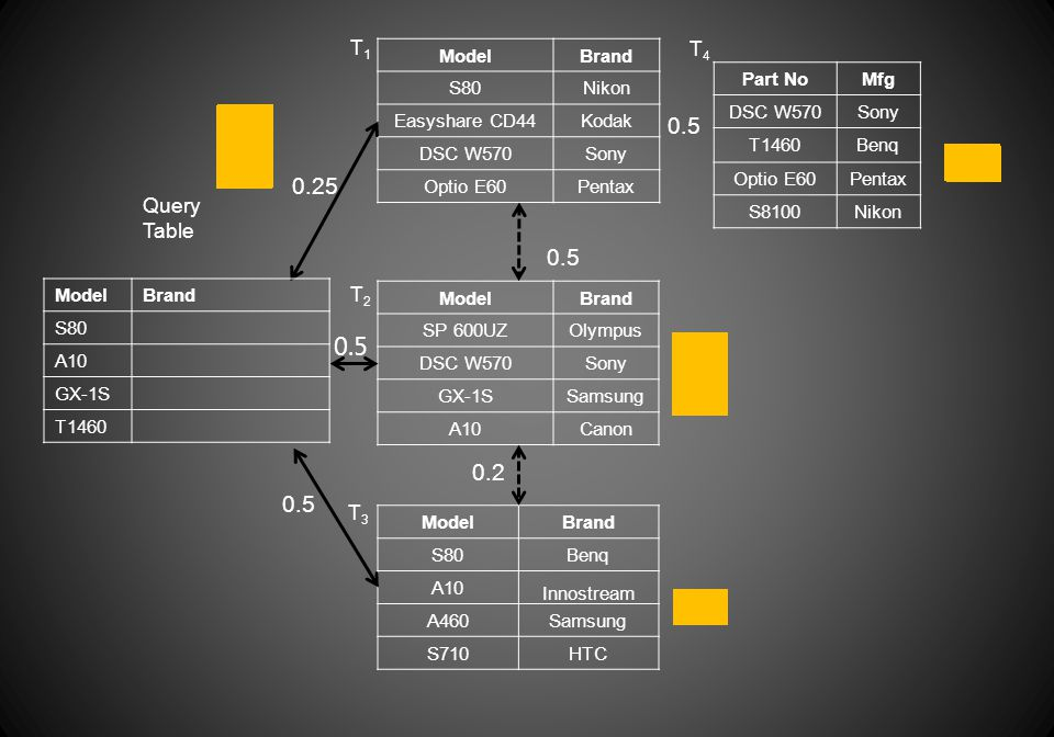 Query Table ModelBrand S80Nikon Easyshare CD44Kodak DSC W570Sony Optio E60Pentax Part NoMfg DSC W570Sony T1460Benq Optio E60Pentax S8100Nikon ModelBrand S80Benq A10 Innostream A460Samsung S710HTC 0.25 0.5 ModelBrand SP 600UZOlympus DSC W570Sony GX-1SSamsung A10Canon 0.5 T1T1 T2T2 T3T3 T4T4 0.2 ModelBrand S80 A10 GX-1S T1460