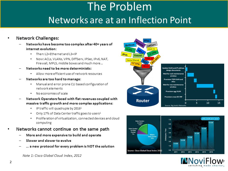 22 The Problem Networks are at an Inflection Point Network Challenges: – Networks have become too complex after 40+ years of internet evolution: Then: