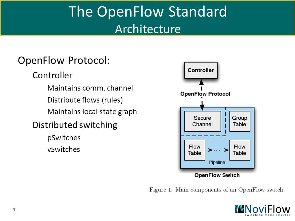 44 OpenFlow Protocol: Controller Maintains comm. channel Distribute flows (rules) Maintains local state graph Distributed switching pSwitches vSwitche