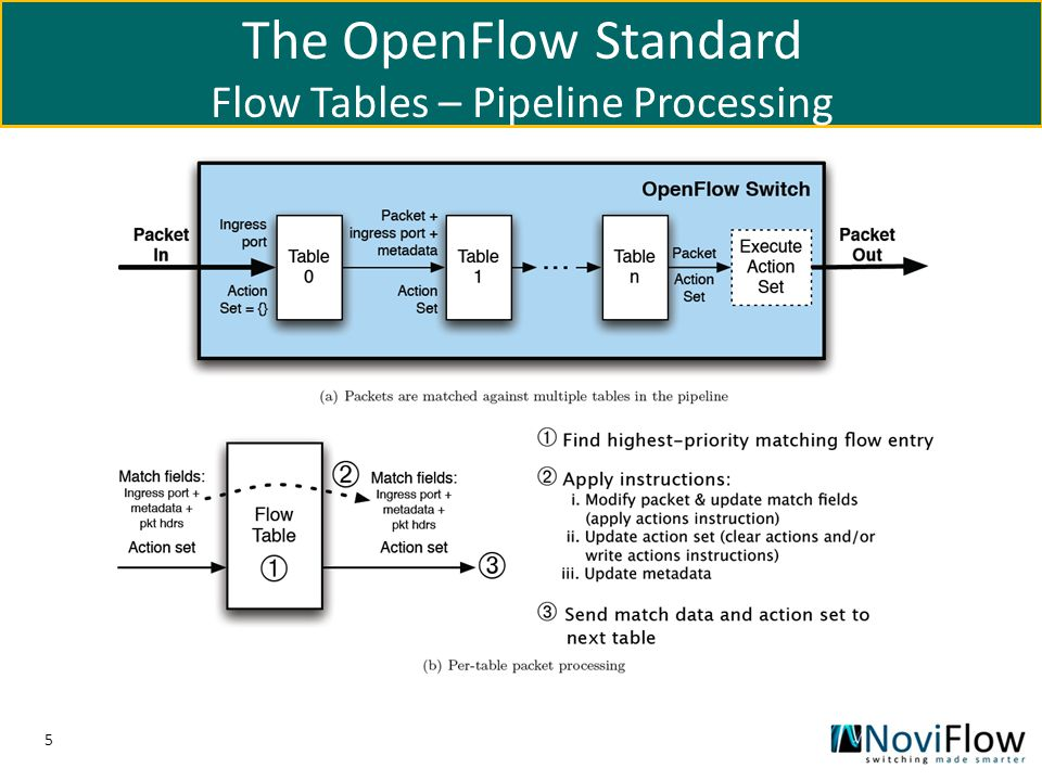 16 Sample OpenFlow Application CircuitPusher Application Functionality: – Creates a bi-directional circuit with two IP end points – Implemented as Python module: 200 LOC Examples how to use it: – List all flows for a switch: Curl http://localhost:8080/wm/staticflowentrypusher/list/switchID/jsonhttp://localhost:8080/wm/staticflowentrypusher/list/switchID/json – Clear all flows for a switch: Curl http://localhost:8080/wm/staticflowentrypusher/clear/switchID/jsonhttp://localhost:8080/wm/staticflowentrypusher/clear/switchID/json – Add a flow to a switch: Curl -X POST -d {switch : 00:00:00:00:00:00:00:01 , name :flow_mod_1 , priority:32768, ingress-port:1, active:true, actions:output=2 } http://localhost:8080/wm/staticflow entrypusher/json http://localhost:8080/wm/staticflow entrypusher/json