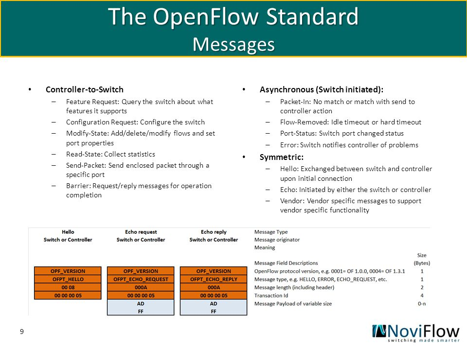 9 The OpenFlow Standard Messages Controller-to-Switch – Feature Request: Query the switch about what features it supports – Configuration Request: Con