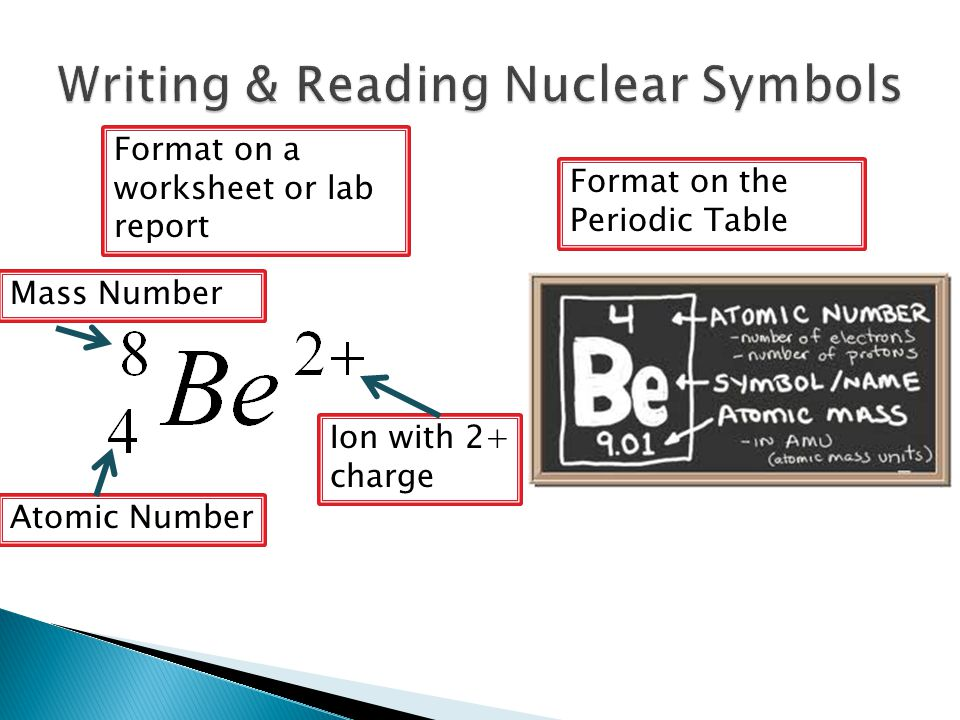 Format on the Periodic Table Format on a worksheet or lab report Atomic Number Mass Number Ion with 2+ charge