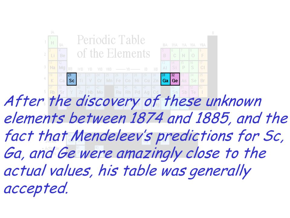 After the discovery of these unknown elements between 1874 and 1885, and the fact that Mendeleevs predictions for Sc, Ga, and Ge were amazingly close