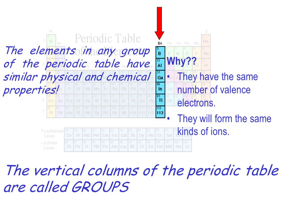 The vertical columns of the periodic table are called GROUPS The elements in any group of the periodic table have similar physical and chemical proper