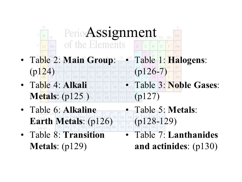periodic quiz elements 36 table 1 the why the table periodic is is - Periodic Table Quiz 1 36