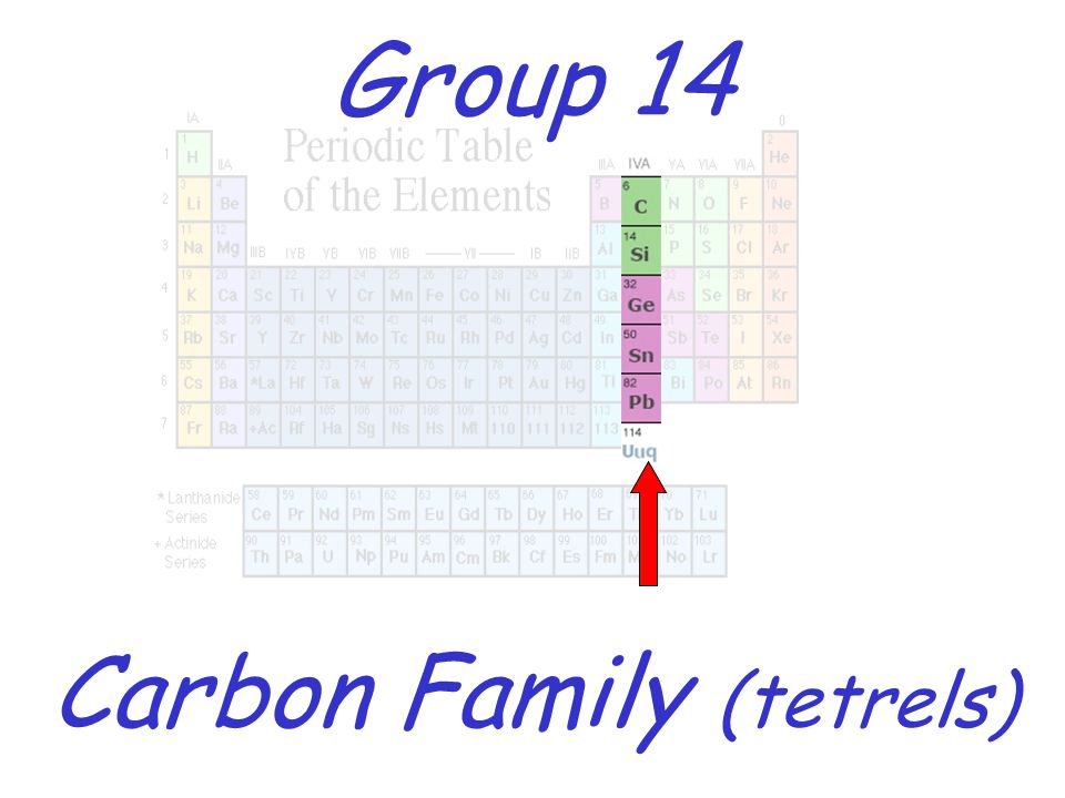 new periodic table group 17 characteristics periodic - Periodic Table Name Of Group 14