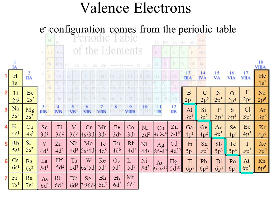 Valence Electrons e - configuration comes from the periodic table B 2p 1 H 1s 1 Li 2s 1 Na 3s 1 K 4s 1 Rb 5s 1 Cs 6s 1 Fr 7s 1 Be 2s 2 Mg 3s 2 Ca 4s 2