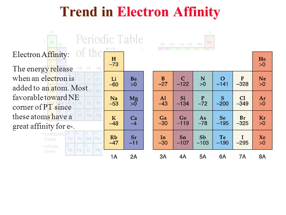 Trend in Electron Affinity Trend in Electron Affinity Electron Affinity: The energy release when an electron is added to an atom. Most favorable towar