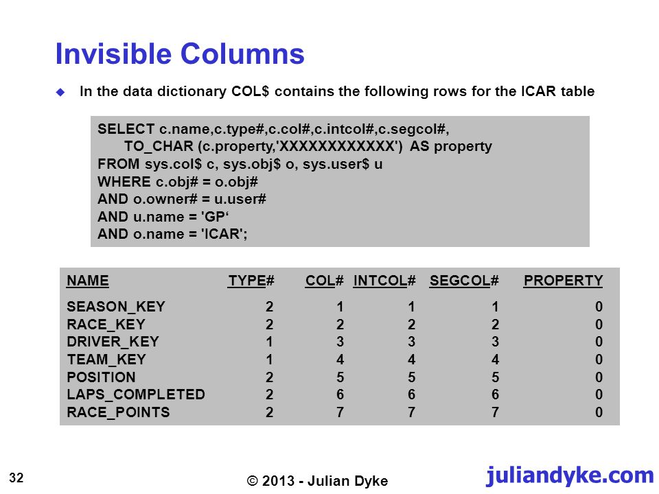juliandyke.com 32 © 2013 - Julian Dyke Invisible Columns In the data dictionary COL$ contains the following rows for the ICAR table SELECT c.name,c.type#,c.col#,c.intcol#,c.segcol#, TO_CHAR (c.property, XXXXXXXXXXXX ) AS property FROM sys.col$ c, sys.obj$ o, sys.user$ u WHERE c.obj# = o.obj# AND o.owner# = u.user# AND u.name = GP AND o.name = ICAR ; NAMETYPE#COL#INTCOL#SEGCOL#PROPERTY SEASON_KEY21110 RACE_KEY22220 DRIVER_KEY13330 TEAM_KEY14440 POSITION 25550 LAPS_COMPLETED26660 RACE_POINTS 27770