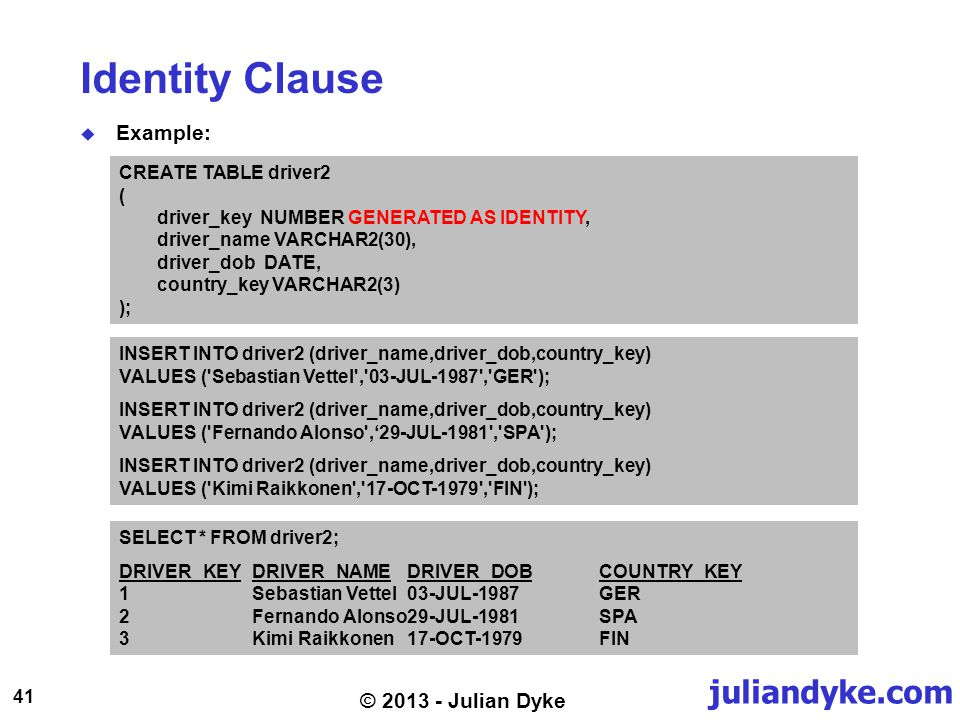 juliandyke.com 41 © 2013 - Julian Dyke Identity Clause Example: CREATE TABLE driver2 ( driver_key NUMBER GENERATED AS IDENTITY, driver_name VARCHAR2(30), driver_dob DATE, country_key VARCHAR2(3) ); INSERT INTO driver2 (driver_name,driver_dob,country_key) VALUES ( Sebastian Vettel , 03-JUL-1987 , GER ); INSERT INTO driver2 (driver_name,driver_dob,country_key) VALUES ( Fernando Alonso ,29-JUL-1981 , SPA ); INSERT INTO driver2 (driver_name,driver_dob,country_key) VALUES ( Kimi Raikkonen , 17-OCT-1979 , FIN ); SELECT * FROM driver2; DRIVER_KEYDRIVER_NAMEDRIVER_DOBCOUNTRY_KEY 1Sebastian Vettel03-JUL-1987GER 2Fernando Alonso29-JUL-1981SPA 3Kimi Raikkonen17-OCT-1979FIN