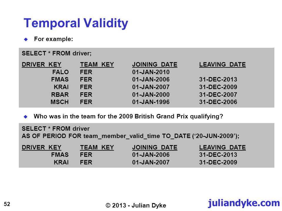 juliandyke.com 52 © 2013 - Julian Dyke Temporal Validity For example: SELECT * FROM driver; DRIVER_KEY TEAM_KEYJOINING_DATE LEAVING_DATE FALOFER 01-JAN-2010 FMASFER01-JAN-200631-DEC-2013 KRAIFER 01-JAN-200731-DEC-2009 RBARFER 01-JAN-200031-DEC-2007 MSCHFER01-JAN-199631-DEC-2006 SELECT * FROM driver AS OF PERIOD FOR team_member_valid_time TO_DATE (20-JUN-2009); DRIVER_KEY TEAM_KEYJOINING_DATE LEAVING_DATE FMASFER01-JAN-200631-DEC-2013 KRAIFER 01-JAN-200731-DEC-2009 Who was in the team for the 2009 British Grand Prix qualifying?
