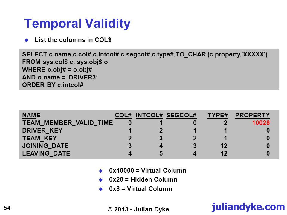 juliandyke.com 54 © 2013 - Julian Dyke Temporal Validity List the columns in COL$ SELECT c.name,c.col#,c.intcol#,c.segcol#,c.type#,TO_CHAR (c.property, XXXXX ) FROM sys.col$ c, sys.obj$ o WHERE c.obj# = o.obj# AND o.name = DRIVER3 ORDER BY c.intcol# NAMECOL#INTCOL#SEGCOL#TYPE#PROPERTY TEAM_MEMBER_VALID_TIME010210028 DRIVER_KEY12110 TEAM_KEY23210 JOINING_DATE343120 LEAVING_DATE454120 0x10000 = Virtual Column 0x20 = Hidden Column 0x8 = Virtual Column
