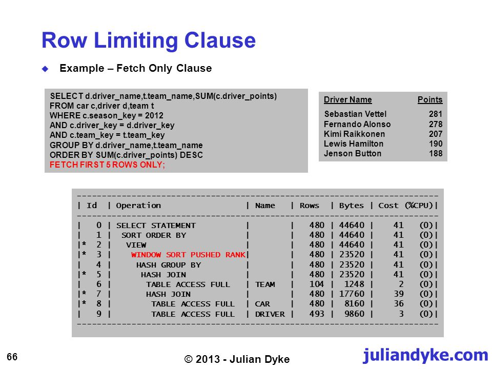 juliandyke.com 66 © 2013 - Julian Dyke Row Limiting Clause Example – Fetch Only Clause SELECT d.driver_name,t.team_name,SUM(c.driver_points) FROM car c,driver d,team t WHERE c.season_key = 2012 AND c.driver_key = d.driver_key AND c.team_key = t.team_key GROUP BY d.driver_name,t.team_name ORDER BY SUM(c.driver_points) DESC FETCH FIRST 5 ROWS ONLY; ------------------------------------------------------------------------- | Id | Operation | Name | Rows | Bytes | Cost (%CPU)| ------------------------------------------------------------------------- | 0 | SELECT STATEMENT | | 480 | 44640 | 41 (0)| | 1 | SORT ORDER BY | | 480 | 44640 | 41 (0)| |* 2 | VIEW | | 480 | 44640 | 41 (0)| |* 3 | WINDOW SORT PUSHED RANK| | 480 | 23520 | 41 (0)| | 4 | HASH GROUP BY | | 480 | 23520 | 41 (0)| |* 5 | HASH JOIN | | 480 | 23520 | 41 (0)| | 6 | TABLE ACCESS FULL | TEAM | 104 | 1248 | 2 (0)| |* 7 | HASH JOIN | | 480 | 17760 | 39 (0)| |* 8 | TABLE ACCESS FULL | CAR | 480 | 8160 | 36 (0)| | 9 | TABLE ACCESS FULL | DRIVER | 493 | 9860 | 3 (0)| ------------------------------------------------------------------------- Driver NamePoints Sebastian Vettel281 Fernando Alonso278 Kimi Raikkonen207 Lewis Hamilton190 Jenson Button188