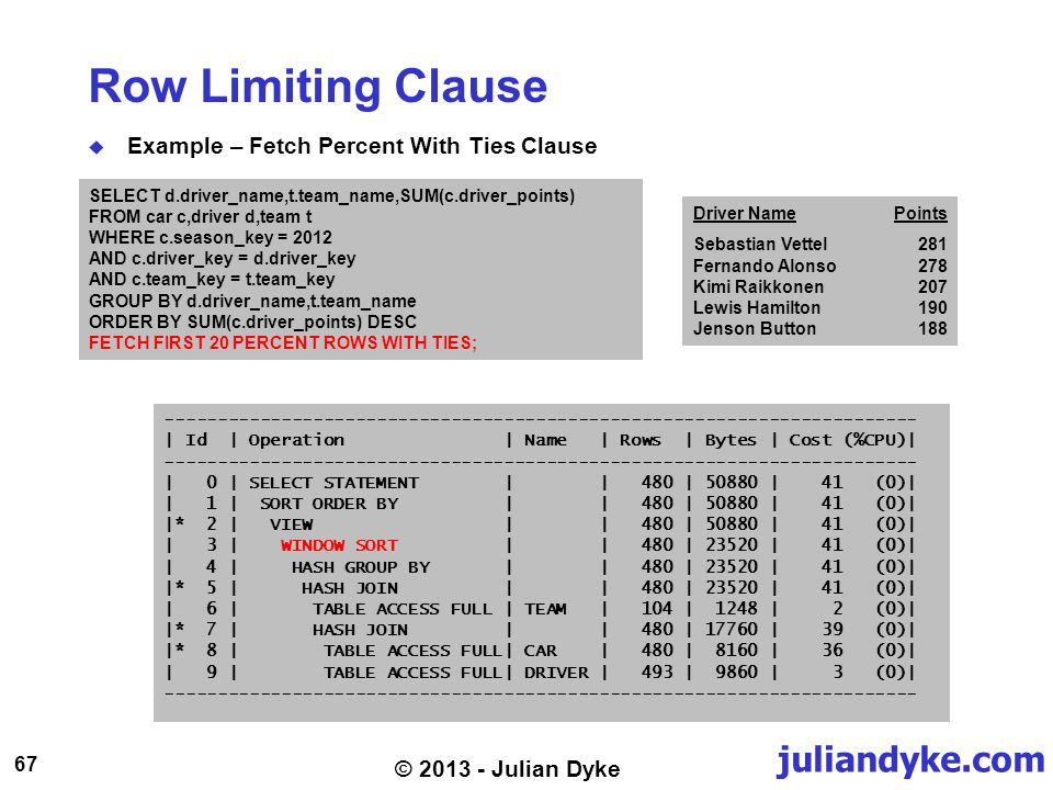 juliandyke.com 67 © 2013 - Julian Dyke Row Limiting Clause Example – Fetch Percent With Ties Clause SELECT d.driver_name,t.team_name,SUM(c.driver_points) FROM car c,driver d,team t WHERE c.season_key = 2012 AND c.driver_key = d.driver_key AND c.team_key = t.team_key GROUP BY d.driver_name,t.team_name ORDER BY SUM(c.driver_points) DESC FETCH FIRST 20 PERCENT ROWS WITH TIES; ----------------------------------------------------------------------- | Id | Operation | Name | Rows | Bytes | Cost (%CPU)| ----------------------------------------------------------------------- | 0 | SELECT STATEMENT | | 480 | 50880 | 41 (0)| | 1 | SORT ORDER BY | | 480 | 50880 | 41 (0)| |* 2 | VIEW | | 480 | 50880 | 41 (0)| | 3 | WINDOW SORT | | 480 | 23520 | 41 (0)| | 4 | HASH GROUP BY | | 480 | 23520 | 41 (0)| |* 5 | HASH JOIN | | 480 | 23520 | 41 (0)| | 6 | TABLE ACCESS FULL | TEAM | 104 | 1248 | 2 (0)| |* 7 | HASH JOIN | | 480 | 17760 | 39 (0)| |* 8 | TABLE ACCESS FULL| CAR | 480 | 8160 | 36 (0)| | 9 | TABLE ACCESS FULL| DRIVER | 493 | 9860 | 3 (0)| ----------------------------------------------------------------------- Driver NamePoints Sebastian Vettel281 Fernando Alonso278 Kimi Raikkonen207 Lewis Hamilton190 Jenson Button188