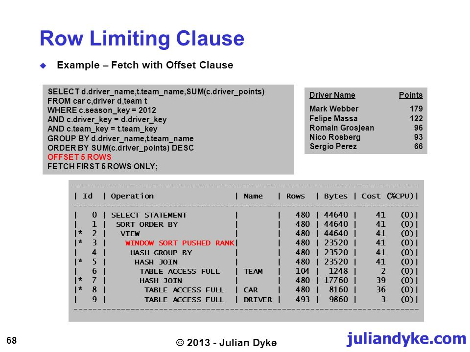 juliandyke.com 68 © 2013 - Julian Dyke Row Limiting Clause Example – Fetch with Offset Clause SELECT d.driver_name,t.team_name,SUM(c.driver_points) FROM car c,driver d,team t WHERE c.season_key = 2012 AND c.driver_key = d.driver_key AND c.team_key = t.team_key GROUP BY d.driver_name,t.team_name ORDER BY SUM(c.driver_points) DESC OFFSET 5 ROWS FETCH FIRST 5 ROWS ONLY; ------------------------------------------------------------------------- | Id | Operation | Name | Rows | Bytes | Cost (%CPU)| ------------------------------------------------------------------------- | 0 | SELECT STATEMENT | | 480 | 44640 | 41 (0)| | 1 | SORT ORDER BY | | 480 | 44640 | 41 (0)| |* 2 | VIEW | | 480 | 44640 | 41 (0)| |* 3 | WINDOW SORT PUSHED RANK| | 480 | 23520 | 41 (0)| | 4 | HASH GROUP BY | | 480 | 23520 | 41 (0)| |* 5 | HASH JOIN | | 480 | 23520 | 41 (0)| | 6 | TABLE ACCESS FULL | TEAM | 104 | 1248 | 2 (0)| |* 7 | HASH JOIN | | 480 | 17760 | 39 (0)| |* 8 | TABLE ACCESS FULL | CAR | 480 | 8160 | 36 (0)| | 9 | TABLE ACCESS FULL | DRIVER | 493 | 9860 | 3 (0)| ------------------------------------------------------------------------- Driver NamePoints Mark Webber179 Felipe Massa122 Romain Grosjean96 Nico Rosberg93 Sergio Perez66