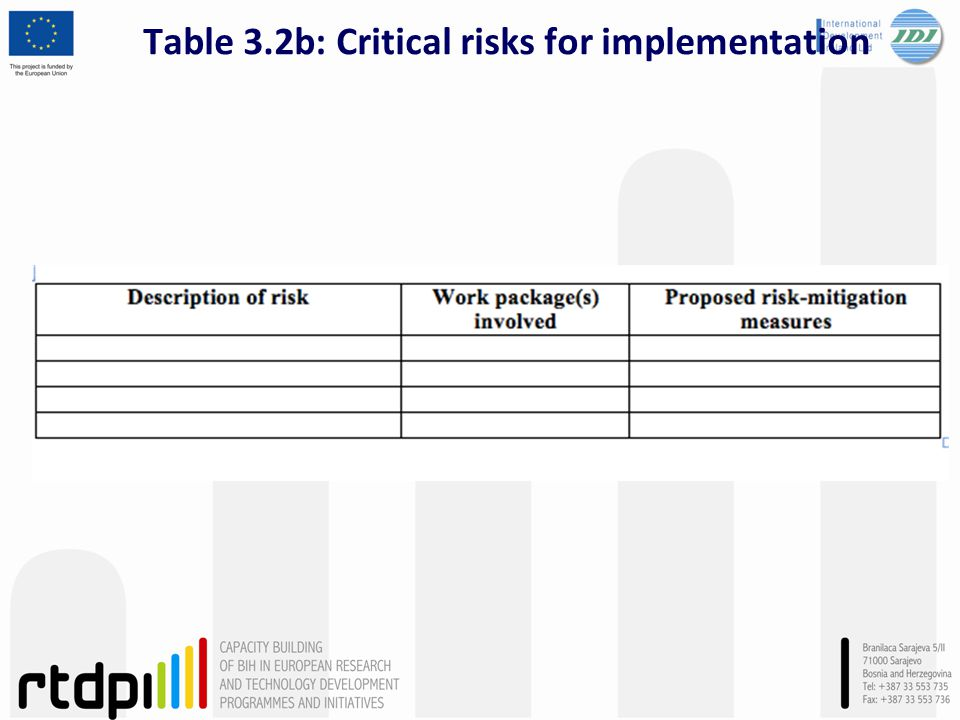 Table 3.2b: Critical risks for implementation