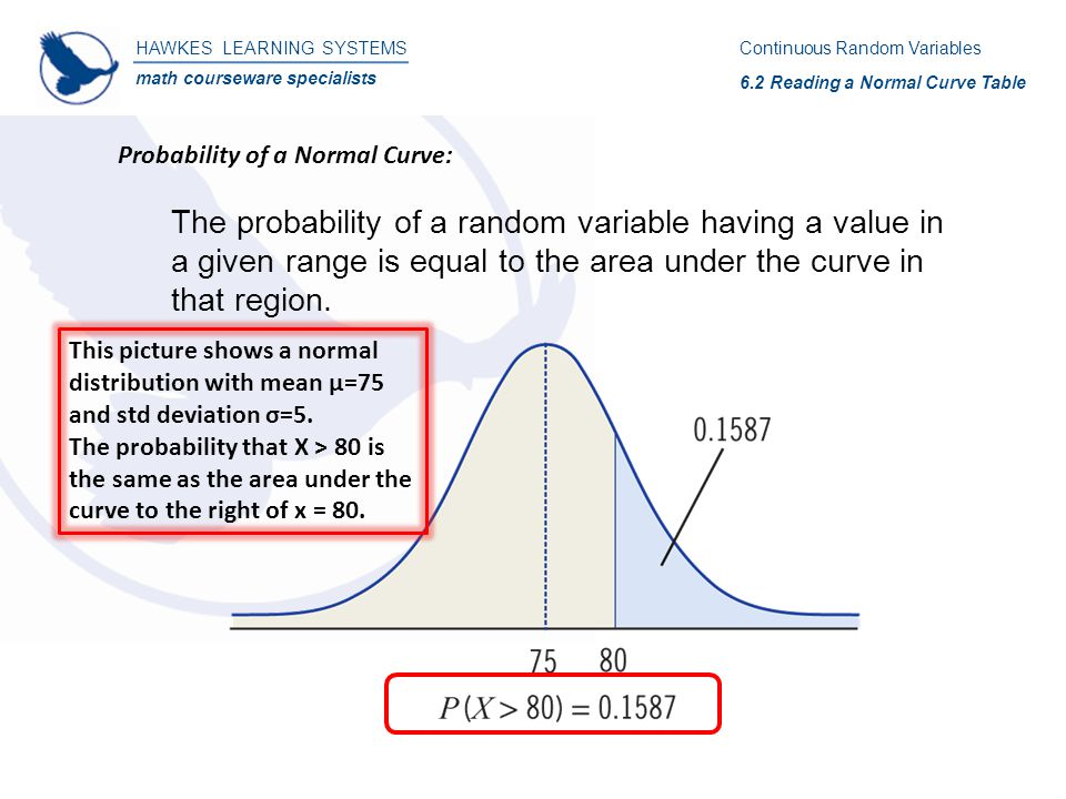 The probability of a random variable having a value in a given range is equal to the area under the curve in that region. HAWKES LEARNING SYSTEMS math