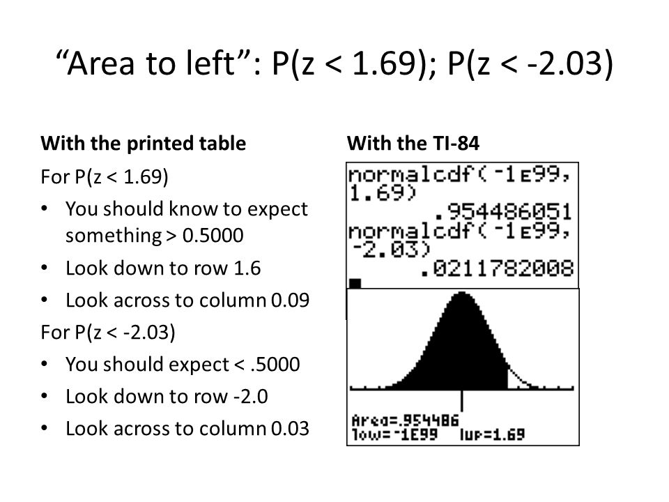 Area to left: P(z < 1.69); P(z < -2.03) With the printed table For P(z < 1.69) You should know to expect something > Look down to row 1.6 Look across to column 0.09 For P(z < -2.03) You should expect <.5000 Look down to row -2.0 Look across to column 0.03 With the TI-84