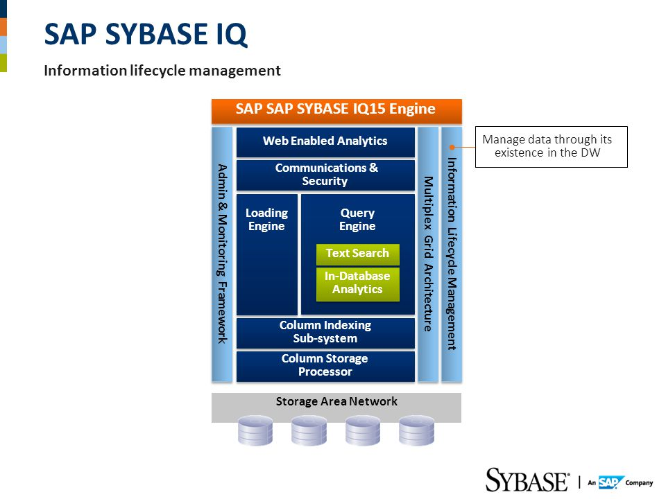 SAP SAP SYBASE IQ15 Engine Multiplex Grid Architecture Admin & Monitoring Framework Storage Area Network Communications & Security Communications & Security Column Indexing Sub-system Column Indexing Sub-system Loading Engine Column Storage Processor Query Engine Query Engine In-Database Analytics Text Search Web Enabled Analytics Information Lifecycle Management Manage data through its existence in the DW Information lifecycle management SAP SYBASE IQ