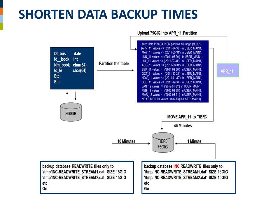SHORTEN DATA BACKUP TIMES