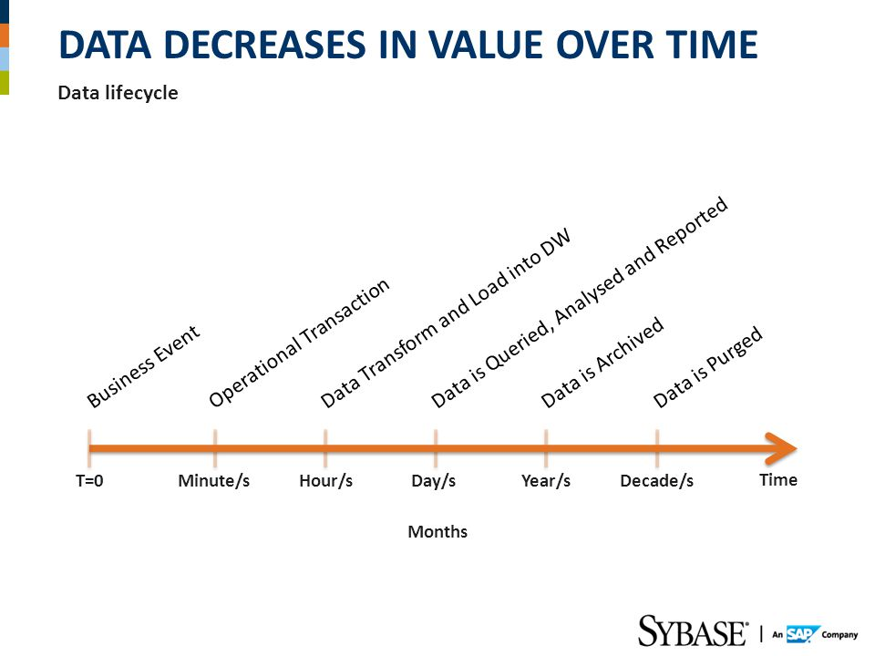 Data lifecycle DATA DECREASES IN VALUE OVER TIME Months Business EventOperational TransactionData Transform and Load into DWData is Queried, Analysed and ReportedData is ArchivedData is Purged Time Hour/sDay/sMinute/sYear/sDecade/sT=0
