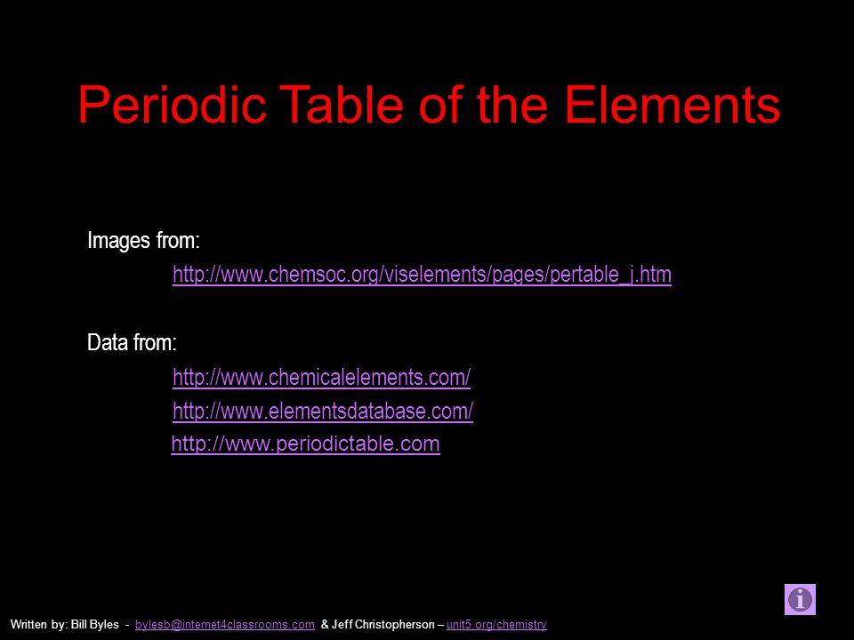 Elements Database Actinium Aluminum Americium Antimony Argon Arsenic Astatine Barium Berkelium Beryllium Bismuth Boron Bromine Cadmium Cesium Calcium