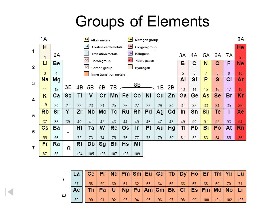 Printable Periodic Tables All of the following tables are in Acrobat PDF format. To view and print these files, you will need to install the free Adob
