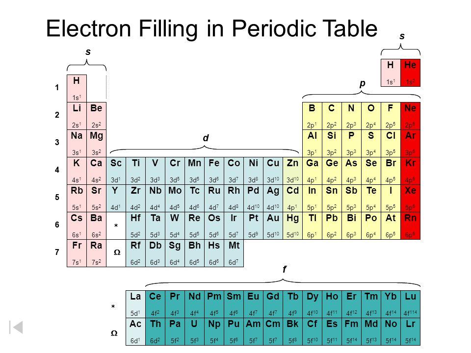 1 2 3 4 5 6 1 2 3 4 5 6 Electronegativities 7 Be 1.5 Al 1.5 Si 1.8 Ti 1.5 V 1.6 Cr 1.6 Mn 1.5 Fe 1.8 Co 1.8 Ni 1.8 Cu 1.9 Zn 1.7 Ga 1.6 Ge 1.8 Nb 1.6