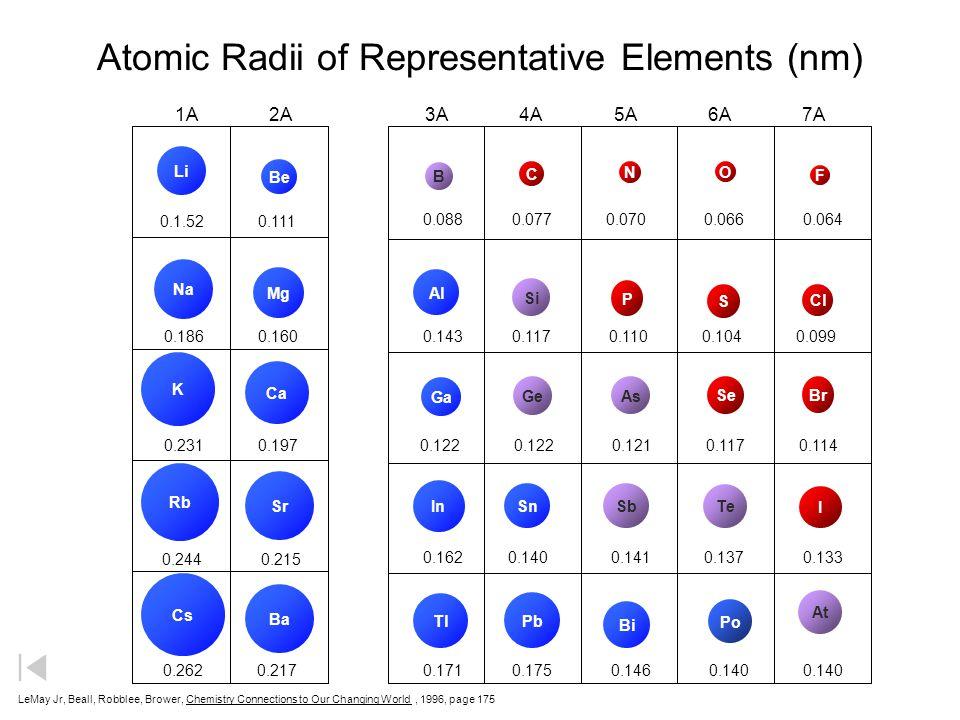 Atomic Radii Li Na K Rb Cs Cl S P Si Al Br Se As Ge Ga I Te SbSn In Tl Pb Bi Mg Ca Sr Ba Be F O N C B 1.52 1.11 1.86 1.60 2.31 1.97 2.44 2.15 2.62 2.1