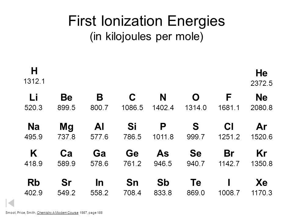 1 2 3 4 5 6 1 2 3 4 5 6 Ionization Energies 7 Be 900 Al 578 Si 787 Ti 659 V 651 Cr 653 Mn 717 Fe 762 Co 760 Ni 737 Cu 746 Zn 906 Ga 579 Ge 762 Nb 652