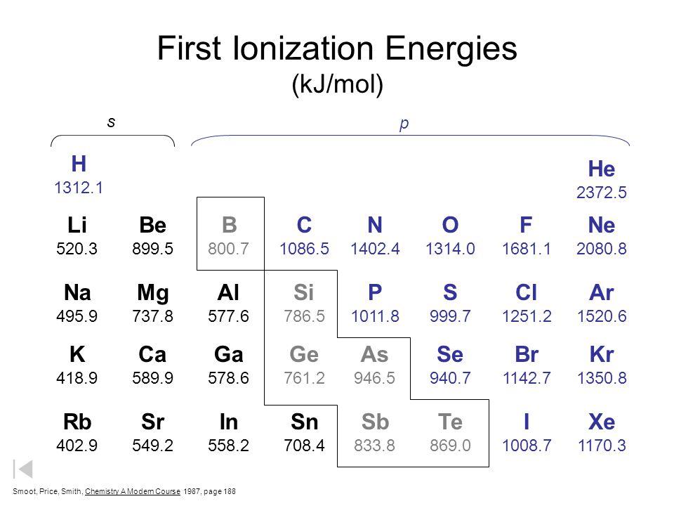 First Ionization Energies (in kilojoules per mole) H 1312.1 Li 520.3 Na 495.9 K 418.9 Be 899.5 Mg 737.8 Ca 589.9 B 800.7 Al 577.6 Ga 578.6 C 1086.5 Si
