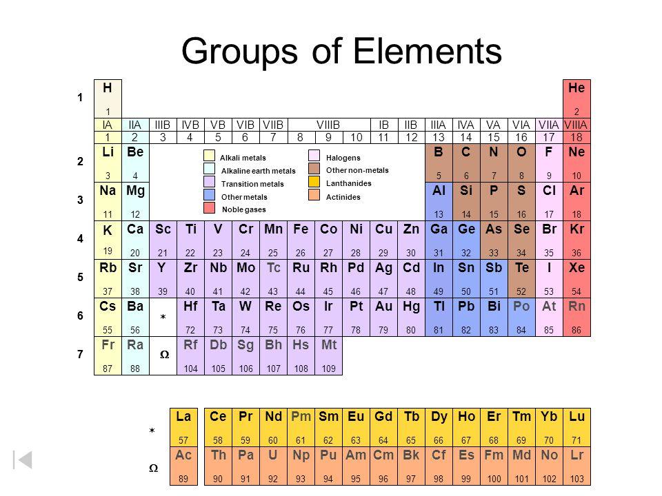 Groups of Elements 1 2 3 4 5 6 7 Li 3 He 2 C6C6 N7N7 O8O8 F9F9 Ne 10 Na 11 B5B5 Be 4 H1H1 Al 13 Si 14 P 15 S 16 Cl 17 Ar 18 K 19 Ca 20 Sc 21 Ti 22 V 2