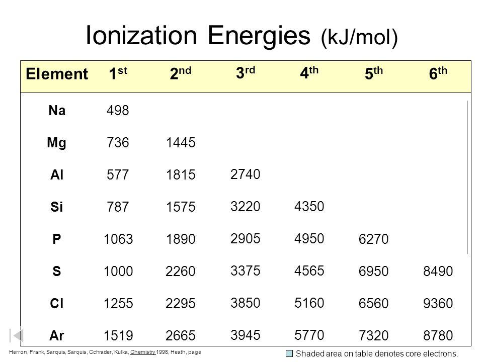 First Ionization Energies (kJ/mol) H 1312.1 Li 520.3 Na 495.9 K 418.9 Be 899.5 Mg 737.8 Ca 589.9 B 800.7 Al 577.6 Ga 578.6 C 1086.5 Si 786.5 Ge 761.2