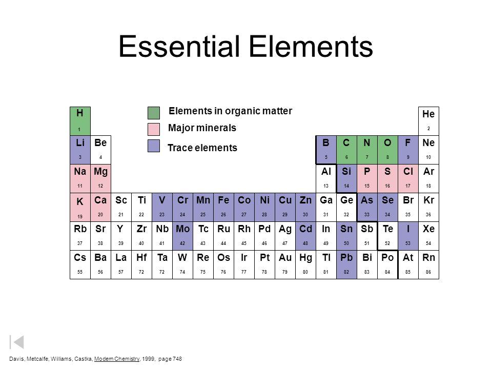 Ionization Energies (kJ/mol) Element Na Mg Al Si P S Cl Ar Herron, Frank, Sarquis, Sarquis, Cchrader, Kulka, Chemistry 1996, Heath, page 1 st 498 736