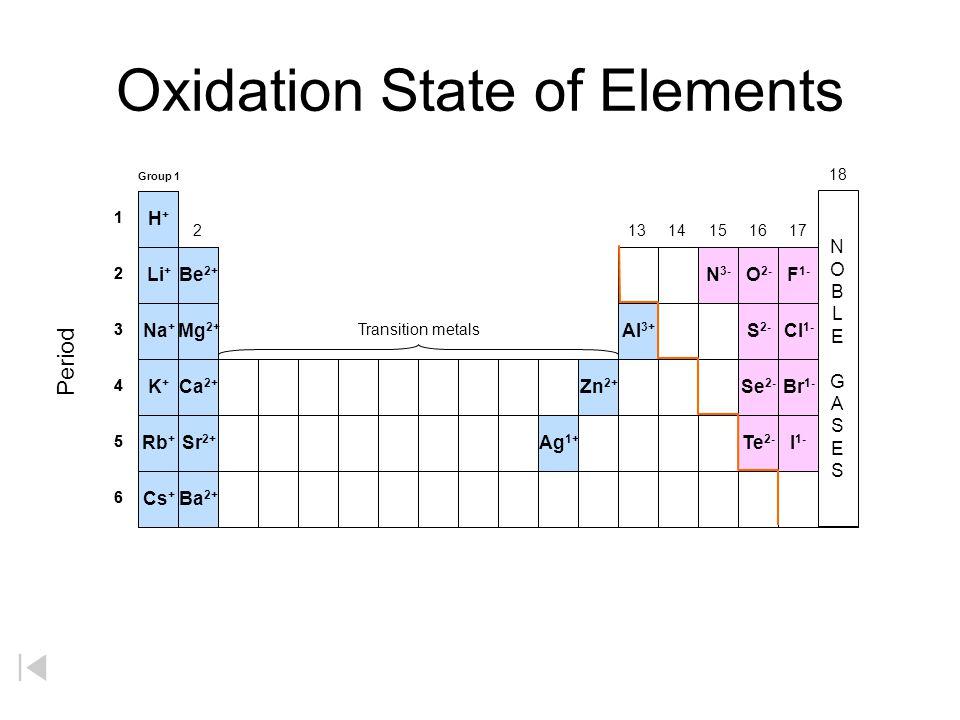 Essential Elements Li 3 He 2 C6C6 N7N7 O8O8 F9F9 Ne 10 Na 11 B5B5 Be 4 H1H1 Al 13 Si 14 P 15 S 16 Cl 17 Ar 18 K 19 Ca 20 Sc 21 Ti 22 V 23 Cr 24 Mn 25