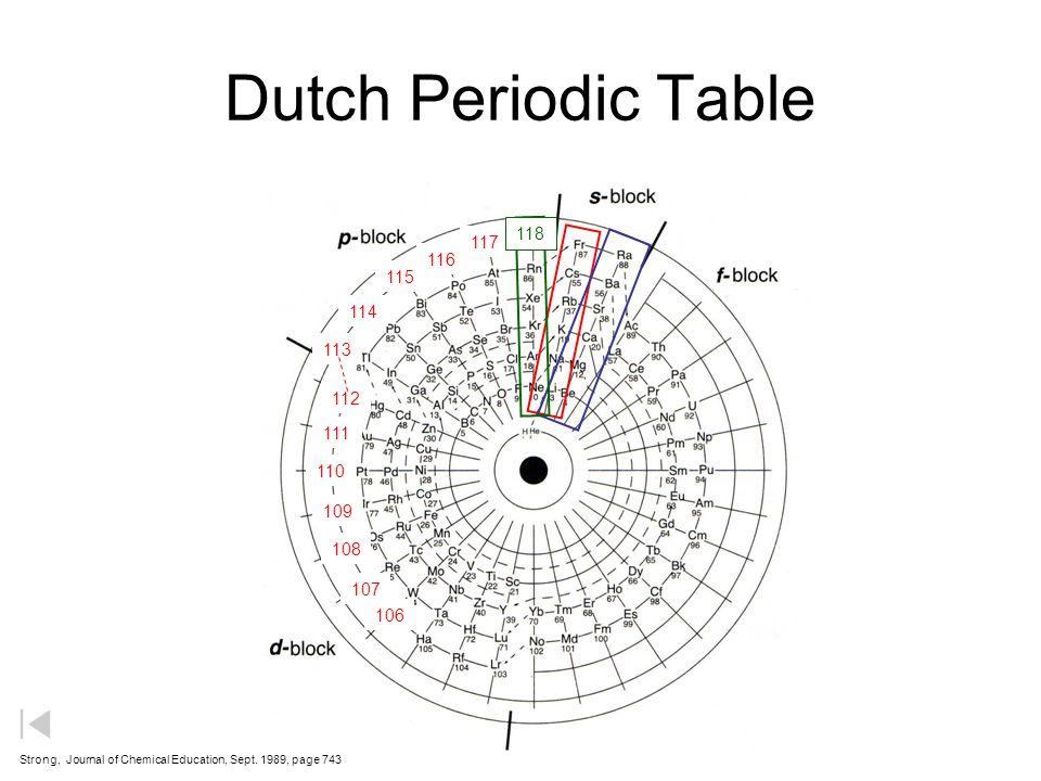 Periodic Table 1 2 3 4 5 6 7 Li 3 He 2 C6C6 N7N7 O8O8 F9F9 Ne 10 Na 11 B5B5 Be 4 H1H1 Al 13 Si 14 P 15 S 16 Cl 17 Ar 18 K 19 Ca 20 Sc 21 Ti 22 V 23 Cr